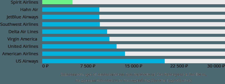 Динамика цен в зависимости от авиакомпании, совершающей перелет из Сан-Франциско в Лас-Вегас