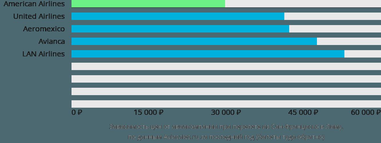 Динамика цен в зависимости от авиакомпании, совершающей перелет из Сан-Франциско в Лиму