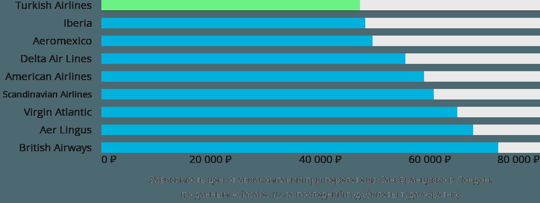Динамика цен в зависимости от авиакомпании, совершающей перелет из Сан-Франциско в Лондон
