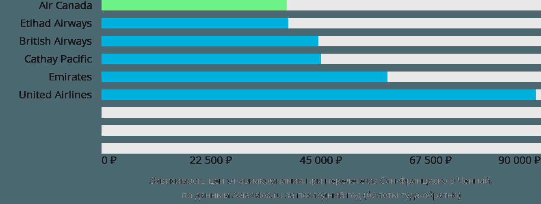 Динамика цен в зависимости от авиакомпании, совершающей перелет из Сан-Франциско в Ченнай