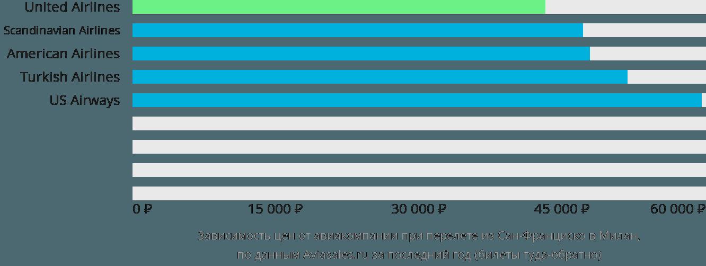 Динамика цен в зависимости от авиакомпании, совершающей перелет из Сан-Франциско в Милан