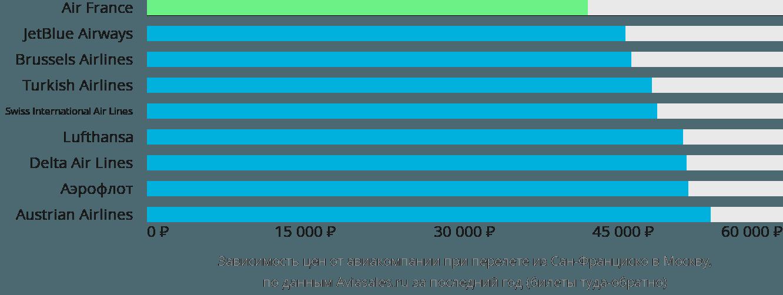 Динамика цен в зависимости от авиакомпании, совершающей перелет из Сан-Франциско в Москву