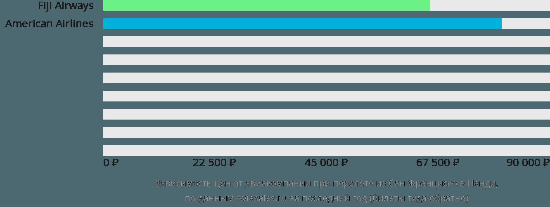 Динамика цен в зависимости от авиакомпании, совершающей перелет из Сан-Франциско в Нанди