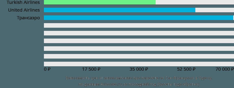 Динамика цен в зависимости от авиакомпании, совершающей перелет из Сан-Франциско в Одессу