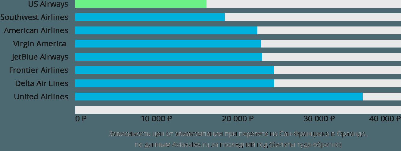 Динамика цен в зависимости от авиакомпании, совершающей перелет из Сан-Франциско в Орландо