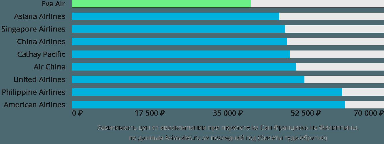 Динамика цен в зависимости от авиакомпании, совершающей перелет из Сан-Франциско на Филиппины