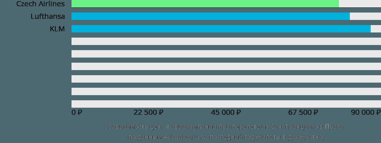 Динамика цен в зависимости от авиакомпании, совершающей перелет из Сан-Франциско в Прагу