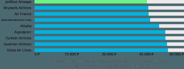 Динамика цен в зависимости от авиакомпании, совершающей перелет из Сан-Франциско в Россию