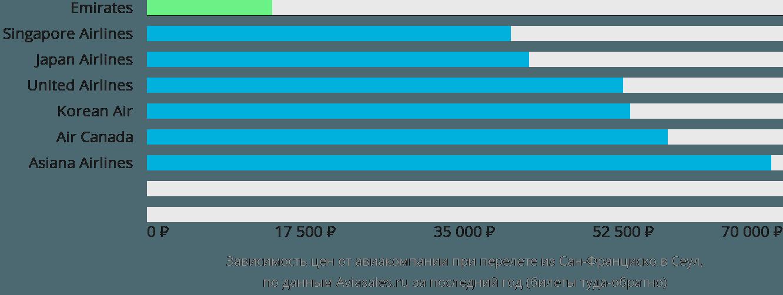 Динамика цен в зависимости от авиакомпании, совершающей перелет из Сан-Франциско в Сеул