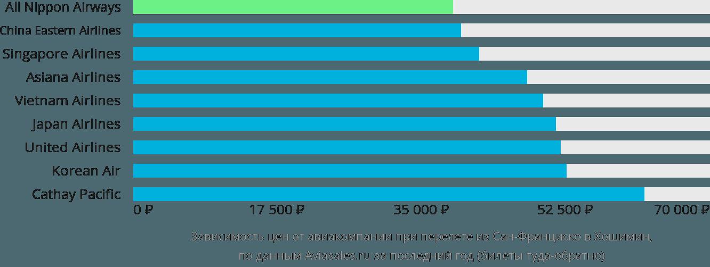 Динамика цен в зависимости от авиакомпании, совершающей перелет из Сан-Франциско в Хошимин