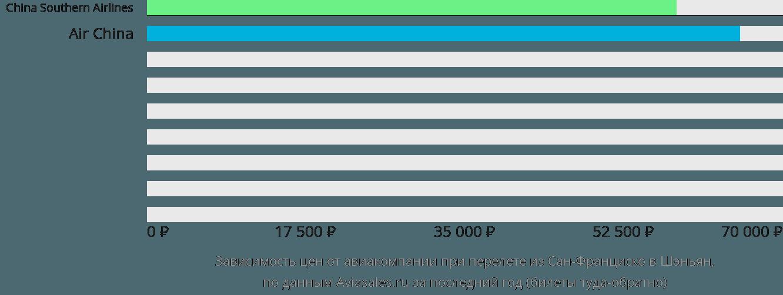 Динамика цен в зависимости от авиакомпании, совершающей перелет из Сан-Франциско в Шэньян
