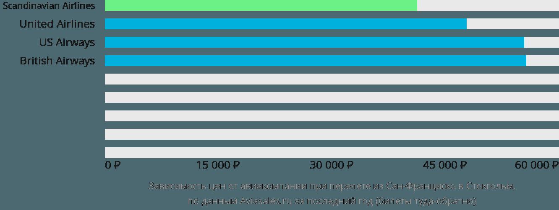 Динамика цен в зависимости от авиакомпании, совершающей перелет из Сан-Франциско в Стокгольм