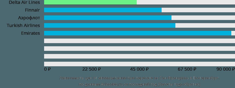Динамика цен в зависимости от авиакомпании, совершающей перелет из Сан-Франциско в Екатеринбург