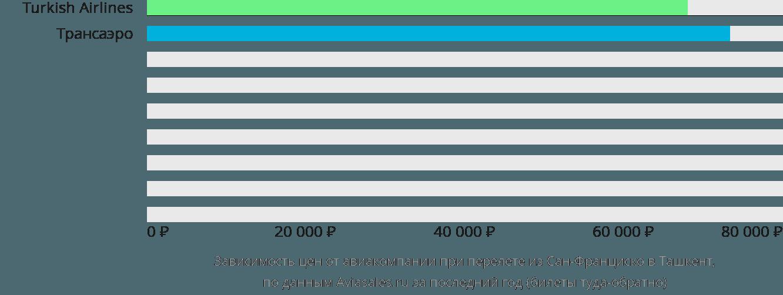 Динамика цен в зависимости от авиакомпании, совершающей перелет из Сан-Франциско в Ташкент