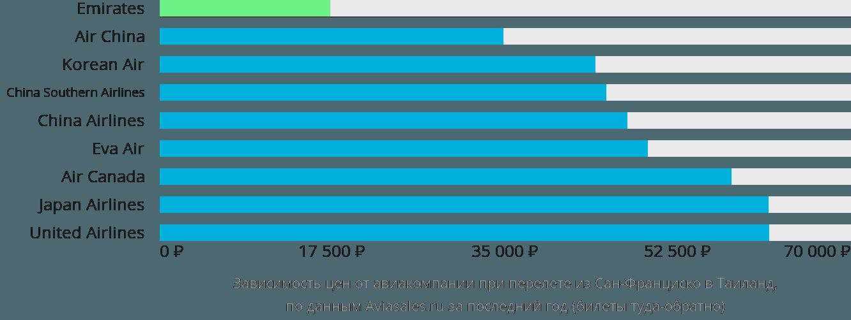 Динамика цен в зависимости от авиакомпании, совершающей перелёт из Сан-Франциско в Таиланд