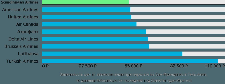 Динамика цен в зависимости от авиакомпании, совершающей перелет из Сан-Франциско в Тель-Авив