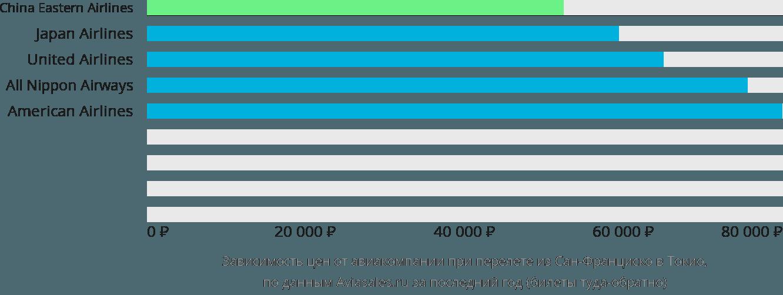 Динамика цен в зависимости от авиакомпании, совершающей перелет из Сан-Франциско в Токио