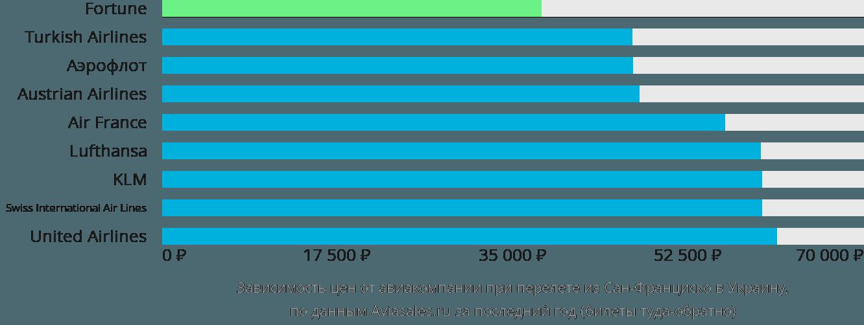 Динамика цен в зависимости от авиакомпании, совершающей перелет из Сан-Франциско в Украину