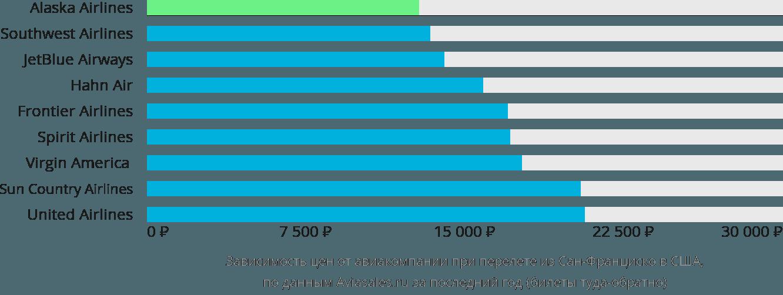 Динамика цен в зависимости от авиакомпании, совершающей перелет из Сан-Франциско в США