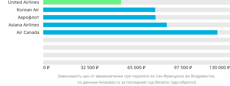 Динамика цен в зависимости от авиакомпании, совершающей перелет из Сан-Франциско во Владивосток