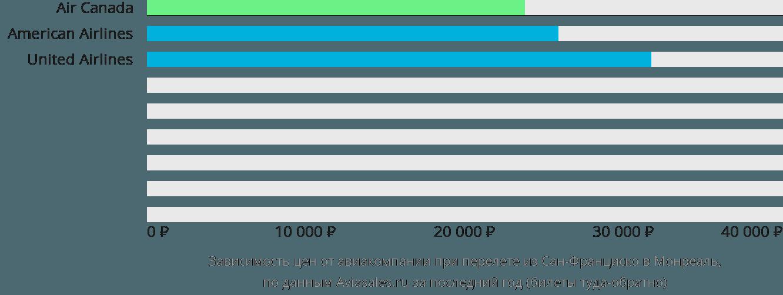 Динамика цен в зависимости от авиакомпании, совершающей перелет из Сан-Франциско в Монреаль