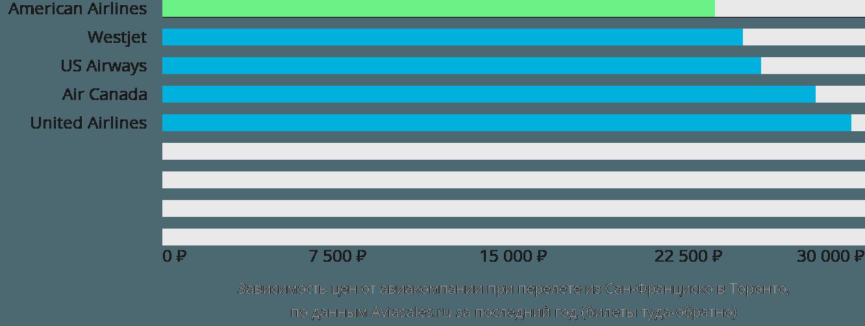 Динамика цен в зависимости от авиакомпании, совершающей перелет из Сан-Франциско в Торонто