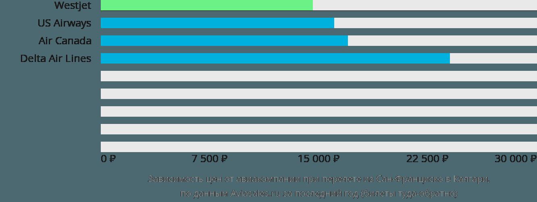 Динамика цен в зависимости от авиакомпании, совершающей перелет из Сан-Франциско в Калгари