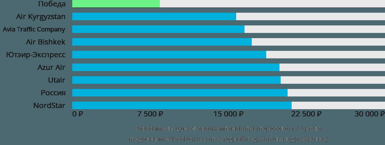 Динамика цен в зависимости от авиакомпании, совершающей перелет из Сургута