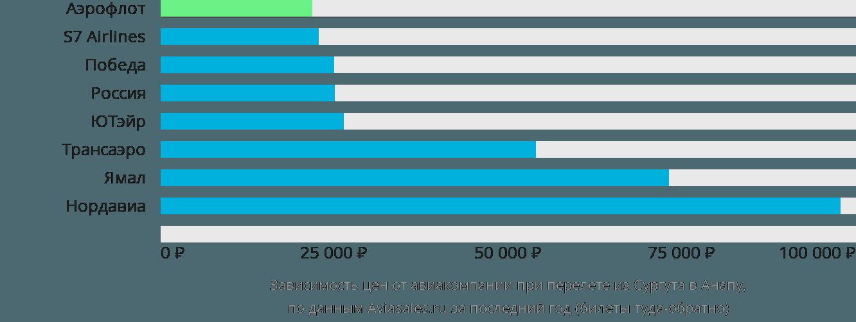 Динамика цен в зависимости от авиакомпании, совершающей перелет из Сургута в Анапу