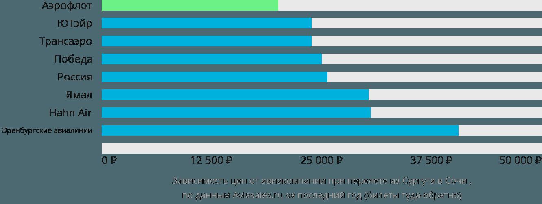 Динамика цен в зависимости от авиакомпании, совершающей перелет из Сургута в Сочи