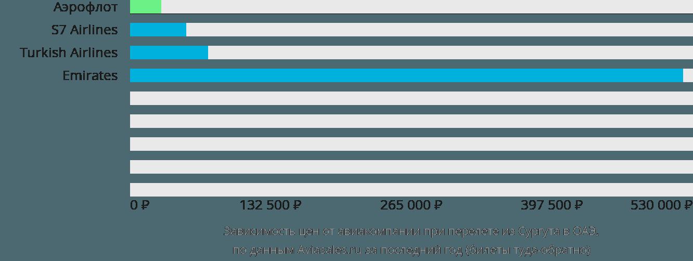 Динамика цен в зависимости от авиакомпании, совершающей перелет из Сургута в ОАЭ
