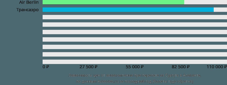 Динамика цен в зависимости от авиакомпании, совершающей перелет из Сургута в Аликанте