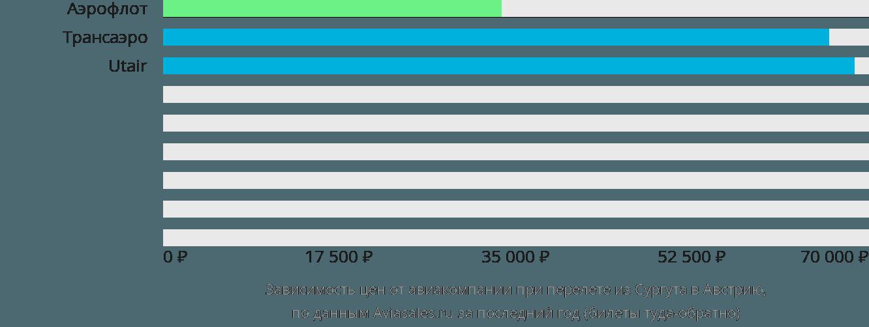 Динамика цен в зависимости от авиакомпании, совершающей перелет из Сургута в Австрию