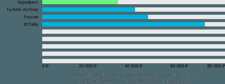Динамика цен в зависимости от авиакомпании, совершающей перелет из Сургута в Анталью