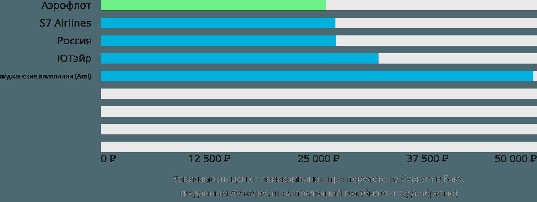 Динамика цен в зависимости от авиакомпании, совершающей перелет из Сургута в Баку