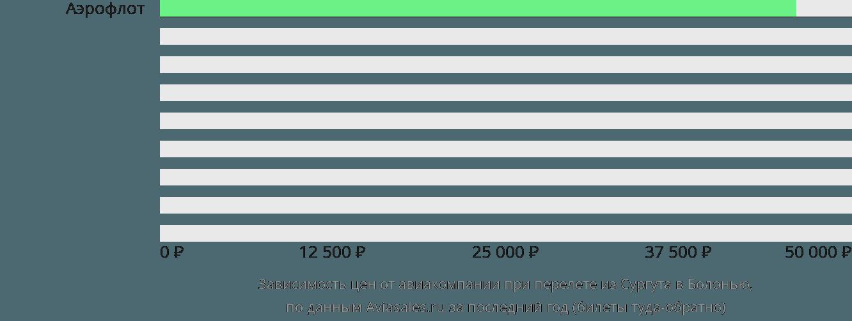 Динамика цен в зависимости от авиакомпании, совершающей перелет из Сургута в Болонью