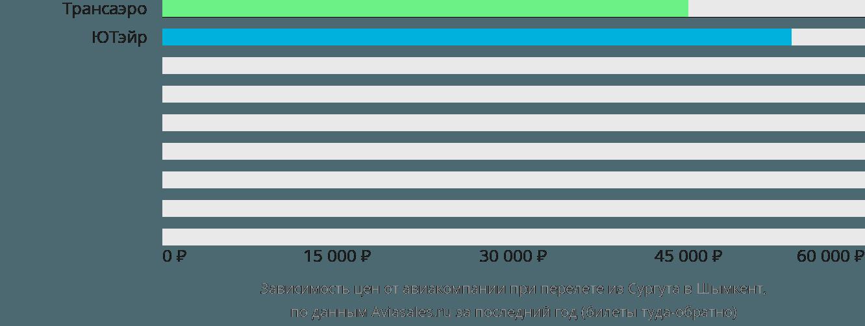 Динамика цен в зависимости от авиакомпании, совершающей перелет из Сургута в Шымкент