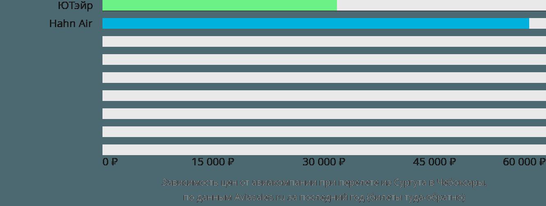 Динамика цен в зависимости от авиакомпании, совершающей перелет из Сургута в Чебоксары