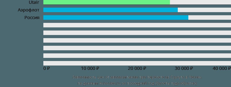 Динамика цен в зависимости от авиакомпании, совершающей перелет из Сургута в Чехию