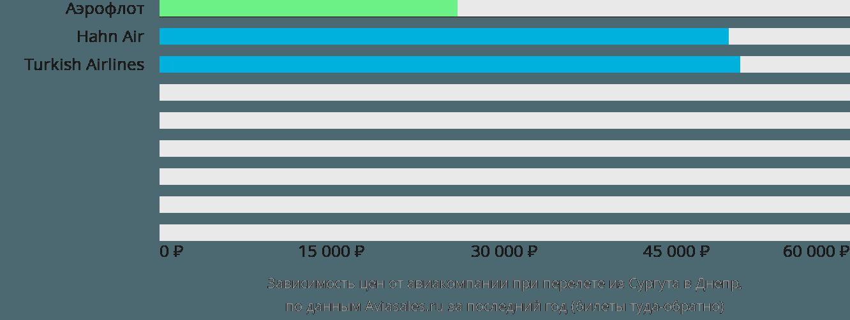 Динамика цен в зависимости от авиакомпании, совершающей перелет из Сургута в Днепр