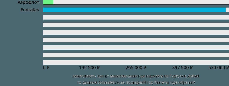 Динамика цен в зависимости от авиакомпании, совершающей перелет из Сургута в Дубай
