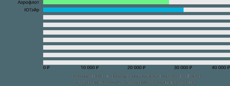 Динамика цен в зависимости от авиакомпании, совершающей перелет из Сургута в Ереван