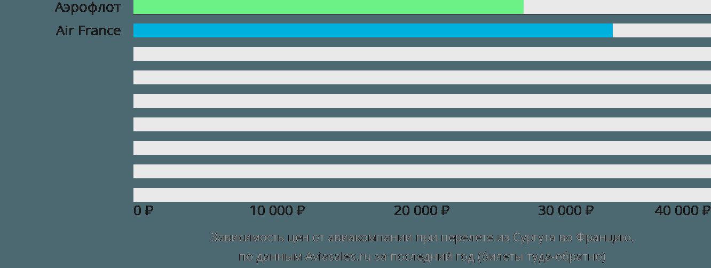 Динамика цен в зависимости от авиакомпании, совершающей перелет из Сургута во Францию