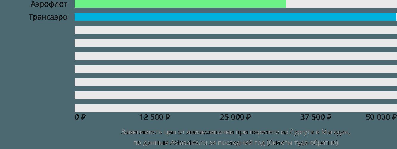 Динамика цен в зависимости от авиакомпании, совершающей перелет из Сургута в Магадан