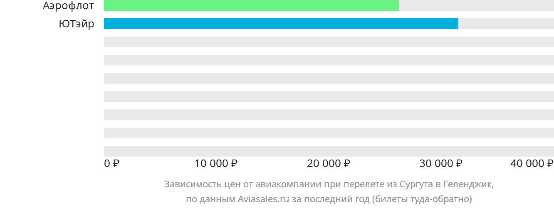 Динамика цен в зависимости от авиакомпании, совершающей перелет из Сургута в Геленджик