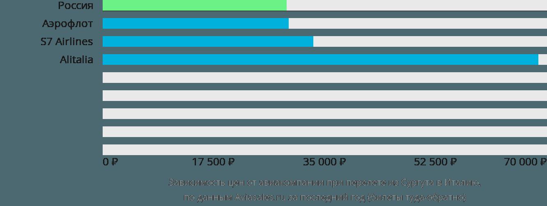Динамика цен в зависимости от авиакомпании, совершающей перелет из Сургута в Италию