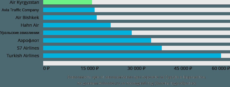 Динамика цен в зависимости от авиакомпании, совершающей перелет из Сургута в Кыргызстан