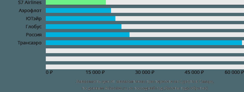 Динамика цен в зависимости от авиакомпании, совершающей перелет из Сургута в Самару