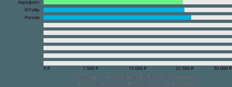 Динамика цен в зависимости от авиакомпании, совершающей перелет из Сургута в Казань