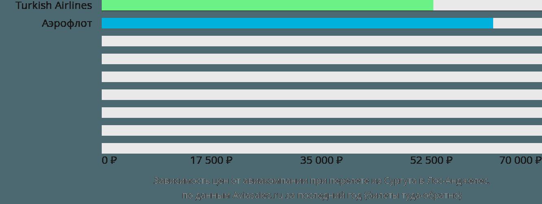 Динамика цен в зависимости от авиакомпании, совершающей перелет из Сургута в Лос-Анджелес